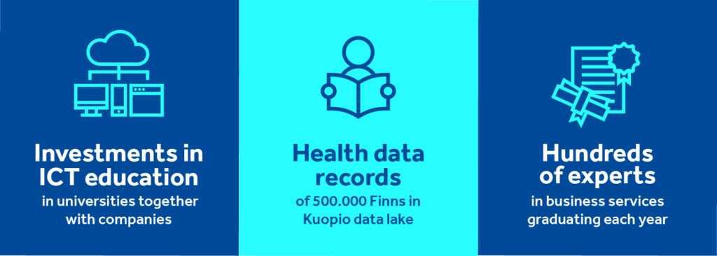 Informative grapf of platform services: investments in ICT education in univesities together with companies, health data records of 500 000 Finns in Kuopio data lake, hundreds of experts in business services graduating each year