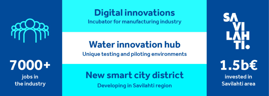 Informative grapf of smart tech: 7000+ jobs ion the industry, digital innovations incubator for manufacturing industry, water innovations hub unique testing and piloting environments, new smart city district developing in savilahti region, savilahti 1,5 billion euros invested in Savilahti area